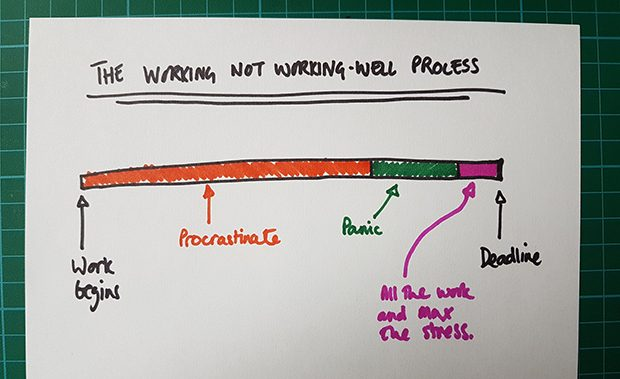 Timeline of procrastination