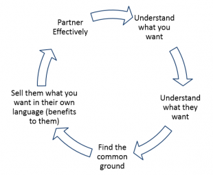 Understanding your customer diagram