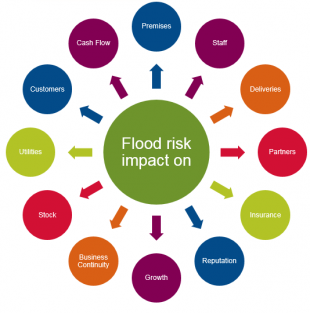 Flood risk impact cicle