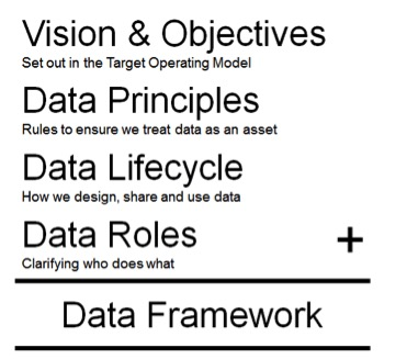 Single set of data principles for the Defra group