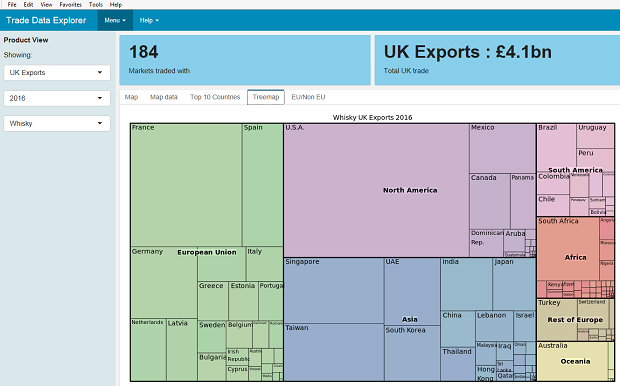 Whisky exports - size of markets