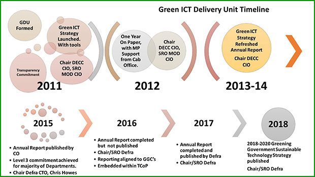 Greening Government Sustainable Technology Strategy 2020 timeline