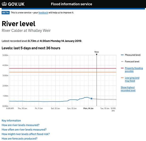 River level graph image