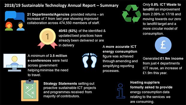 Summary of 2018/19 Sustainable Technology annual report - summary